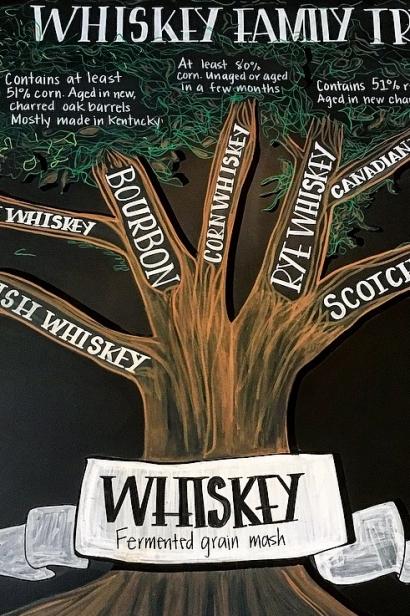 Whiskey family tree.
